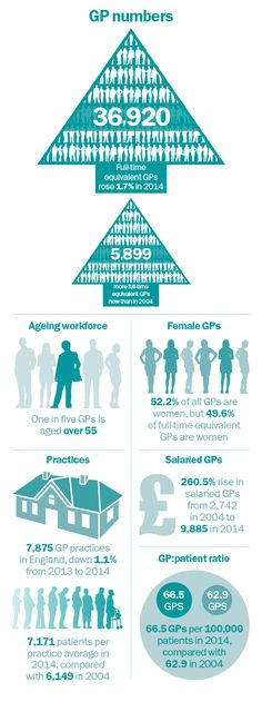Infographic: The changing face of general practice | GPonline