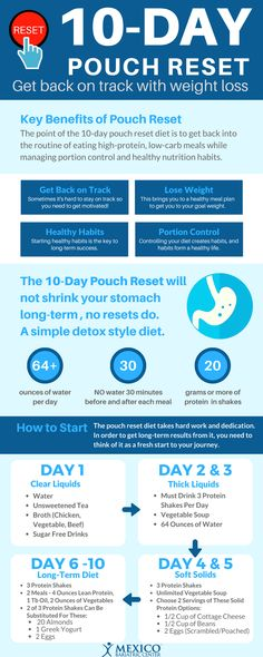 10 Day Pouch Reset Diet Infographic #wls #bariatrics #weightloss