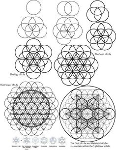 A visual description of how to draw the Flower of Life