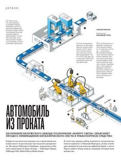 Automobile production line on Behance