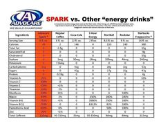 Why Spark is the top-selling product at Avdocare AND the ONLY energy drink with caffeine that doesn't give me migraines!
