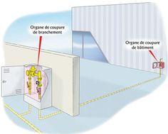 N°95 : Organes de coupure extérieurs en ERP de 1ère à 4ème catégorie | GrDF Cegibat