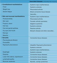 systemic manifestations of rheumatic diseases