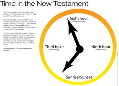 Time was measured differently during New Testament times.  This handout explains how.