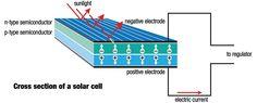 Recycle - Как устроены и работают солнечные батареи