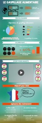 Le gaspillage alimentaire | Piktochart Infographic Editor