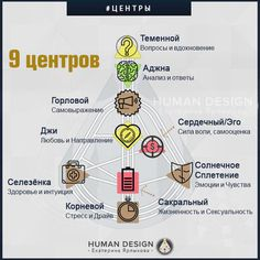 Human Design System, Birth Chart, Numerology, Understanding Yourself, Psychology, Life, Inspiration, Psicologia, Biblical Inspiration