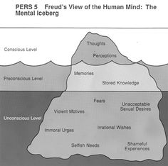 Sigmund Freud, founder of Psychoanalysis, had theory commonly referred to as the iceberg theory in which he proposed to split the human into three levels of consciousness. Health Psychology, Psychology Facts, Psychology Notes, Ap Psychology Review, Psychology A Level, Psychology Resources, Therapy Tools, Art Therapy, Coaching