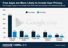 Free Apps are more likely to invade user privacy #infographic