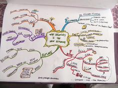 MIndmap: Why Creativity is the new economy Creative Economy, Sketch Notes, Creativity, Mind Maps, Bullet Journal, Mindfulness, Summary, Economics, Journaling