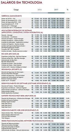 Veja os empregos de TI com maiores salários no Brasil em 2017. Nova edição do Guia Salarial da Robert Half destaca um mercado de oportunidades para desenvolvedores e diretores de tecnologia. - http://www.blogpc.net.br/2016/10/Empregos-de-Tecnologia-com-maiores-salarios-no-Brasil-em-2017.html #carreiraTI