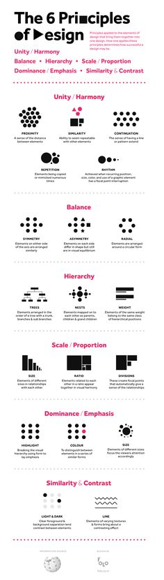 The 6 Principles of Design infographic. Some of these, like the unity/harmony ones, draw on gestalt visual principles.