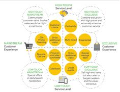 How to Develop a Winning Value Proposition (Infographic)