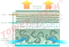 Closed circuit cooling tower is a hybrid variety that passes the inside fluids via a tube bundle.Main job of a Closed circuit cooling tower is to make the water flow sustainable to pass through a water sprayer and a fan induced draft....