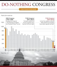 "We had to redefine ""do-nothing Congress"" this year."