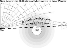 Relativistic Deflection of Light Near the Sun Using Radio Signals and Visible Light