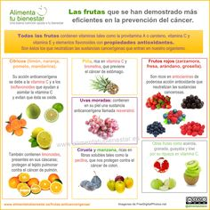 #infografia que recoge las frutas que se han demostrado más eficientes en la prevención del #cancer.