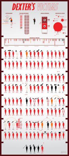 Dexter's victims