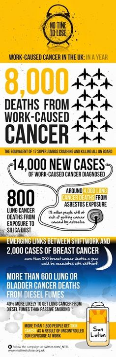 Take a look at our infographic to get an idea of the scale of occupational cancer in just one year.