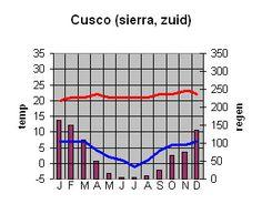 Klimaat Machu Picchu Peru