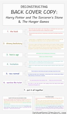 Deconstructing back cover copy: infographic + spreadsheet writing advice, writing resources, writing prompts