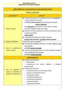 Pautas para el análisis sintáctico Spanish Lessons, Literature, Learn Spanish, Frases, School Counseling, Speed Reading, Spanish, Literatura, Spanish Courses