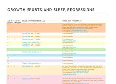 How The Wonder Weeks Affect Sleep  Wonder Weeks Mindset And Chart