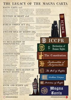 Magna Carta and Human Rights. This poster and video series traces the evolution from human rights from the Magna Carta in 1215 to the United Nations today. Government Lessons, Teaching Government, History Timeline, History Facts, History Photos, Carta Magna, Magna Carta For Kids, Law Notes, Teaching History