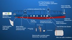 Infographic: CMA CGM Cuts Its Carbon Footprint by 50Pct