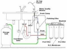 modification of this process known as reverse osmosis allows people throughout the world to affordably convert undesireable water into ...
