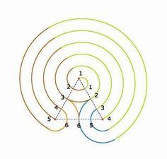 [How to draw the Indian Chakra Vyuha labyrinth. Labyrinth Maze, Meditation Garden, Tips & Tricks, Ancient Symbols, Sacred Geometry, Blackwork, Drawings, Chakras, Yard