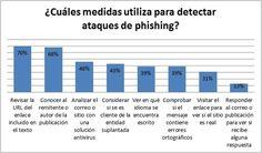 #Phishing : Webmail, Redes Sociales y Bancos son los servicios más suplantados