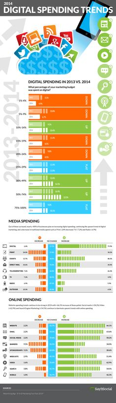The 2014 Digital Dollar Shift [INFOGRAPHIC]
