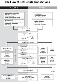 Real estate transaction flow chart #realestateinfographics