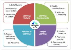 The Top 10 Trends That Will Affect Learning in 2015 ~ Educational Technology and Mobile Learning