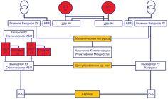 Система электропитания Tier III