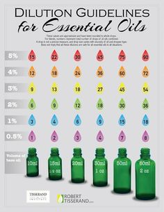 Dilution Guidlines for Essential Oils Now this is definitely a handy dilution guide for the number of drops per a size of bottle.