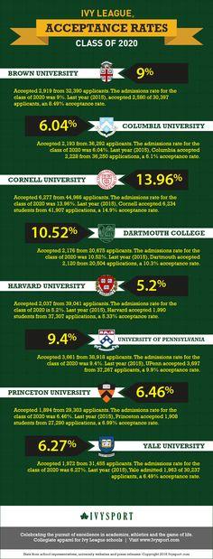 Ivy League Acceptance Rates 2016 - Class of 2020 #infographic #ivyleague…