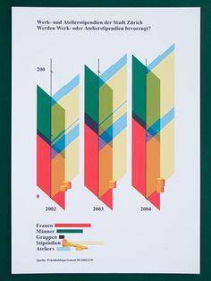 In welchem Jahr nahmen wieviele Frauen, Männer, Gruppen das Geld oder das Atelier?
