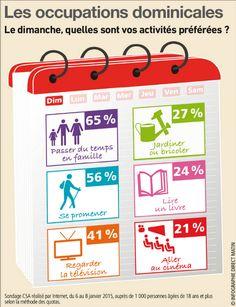 Infographie: Quelles sont vos activités le dimanche?