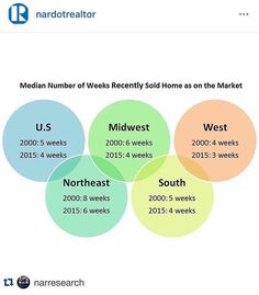 Here's the median number of weeks homes are sold in each market of the US. Curious about how quickly homes are selling in your area? Take a look! Homes on average are selling right around a month in the south! SusanDunham.net
