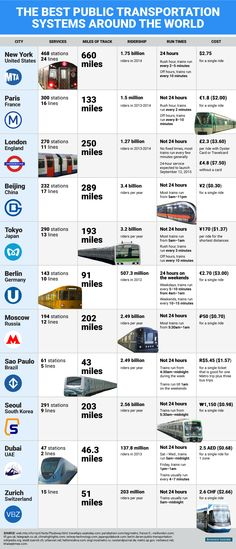 This graphic compares the best public transportation systems around the world.