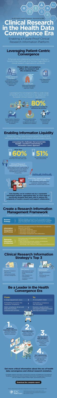 Clinical Research in the Health Data Convergence Era Health And Wellness, Health Care, Legal Highs, Health Literacy, Clinical Research, Data Science, Digital Marketing, Entry Level, Big Data