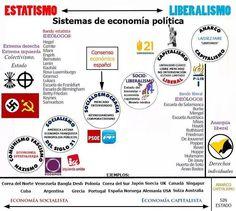Estatismo - Liberalismo