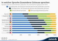 Infografik: In welcher Sprache Zuwanderer Zuhause sprechen   Statista