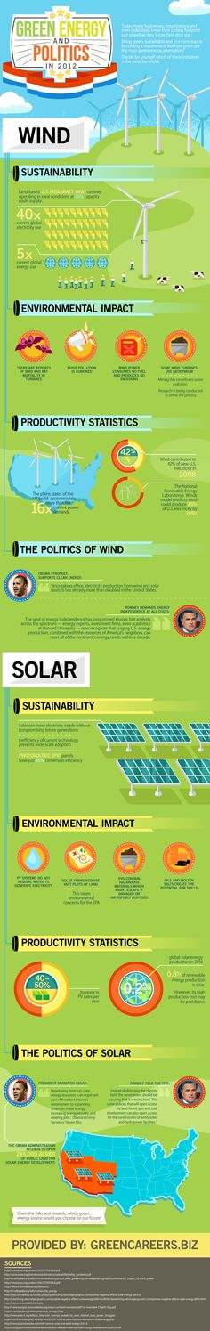 How green are solar and wind, and where do the candidates place their support?
