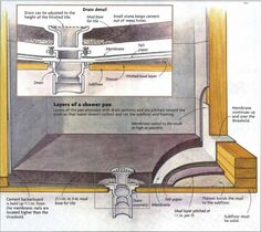 If your next bathroom remodel includes a tub or prefab fiberglass shower base, then the installation is going to be pretty straightforward. But, if you're thinking of installing a tile shower floor. Bathroom Mold Remover, Mold In Bathroom, Attic Bathroom, Diy Bathroom Remodel, Attic Rooms, Bathroom Ideas, Parisian Bathroom, Bathrooms, Bathroom Canvas