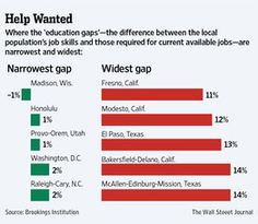 Gap Hurts Job Hunters - Madison has the lowest gap between jobs/workers (The Wall Street Journal, August 2012).