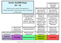 ALARM – A LEARNING AND RESPONSE MATRIX
