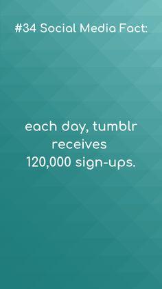 Social media facts 120 000 daily sign-ups, neat!